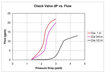 Check Valve Graph for chemical injector