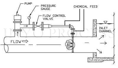 us pipe valve pipe and valve wiring diagram