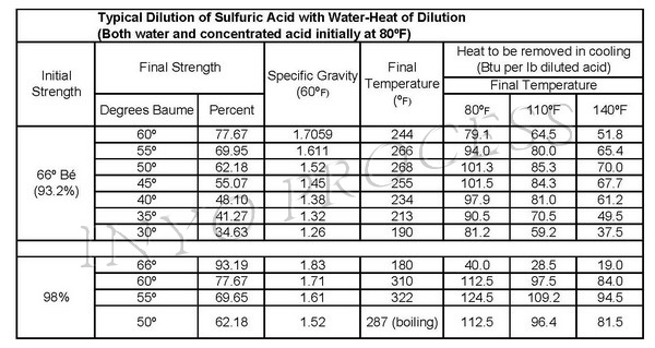 typical heat of dilution sulfuric acid chart