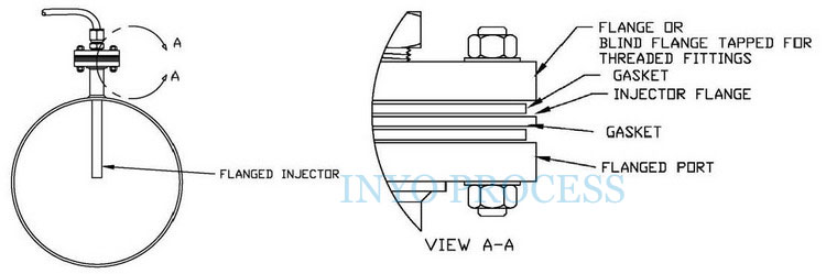 Typical Flanged injector installation