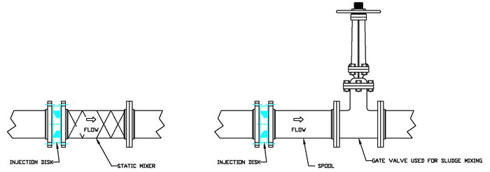 Typical Sludge Injection with mixing